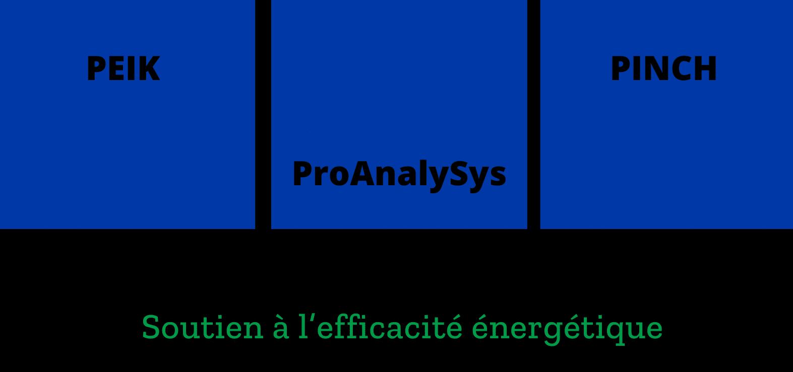 Förderung der Energieeffizienz: Übersicht über die Programme des Bundesamts für Energie
